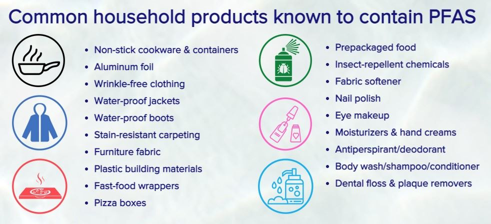 PFAS Products